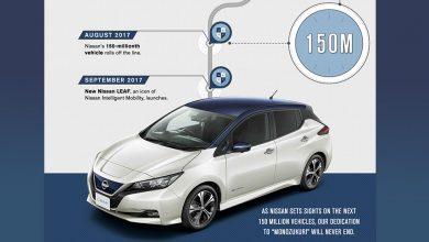 Photo of إنتاج نيسان يصل إلى 150 مليون سيارة