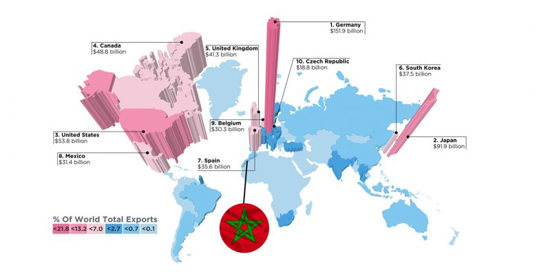 Photo of المغرب وضعتنا على الخارطة! تعرّف على أكثر دول العالم تصديرًا للسيارات