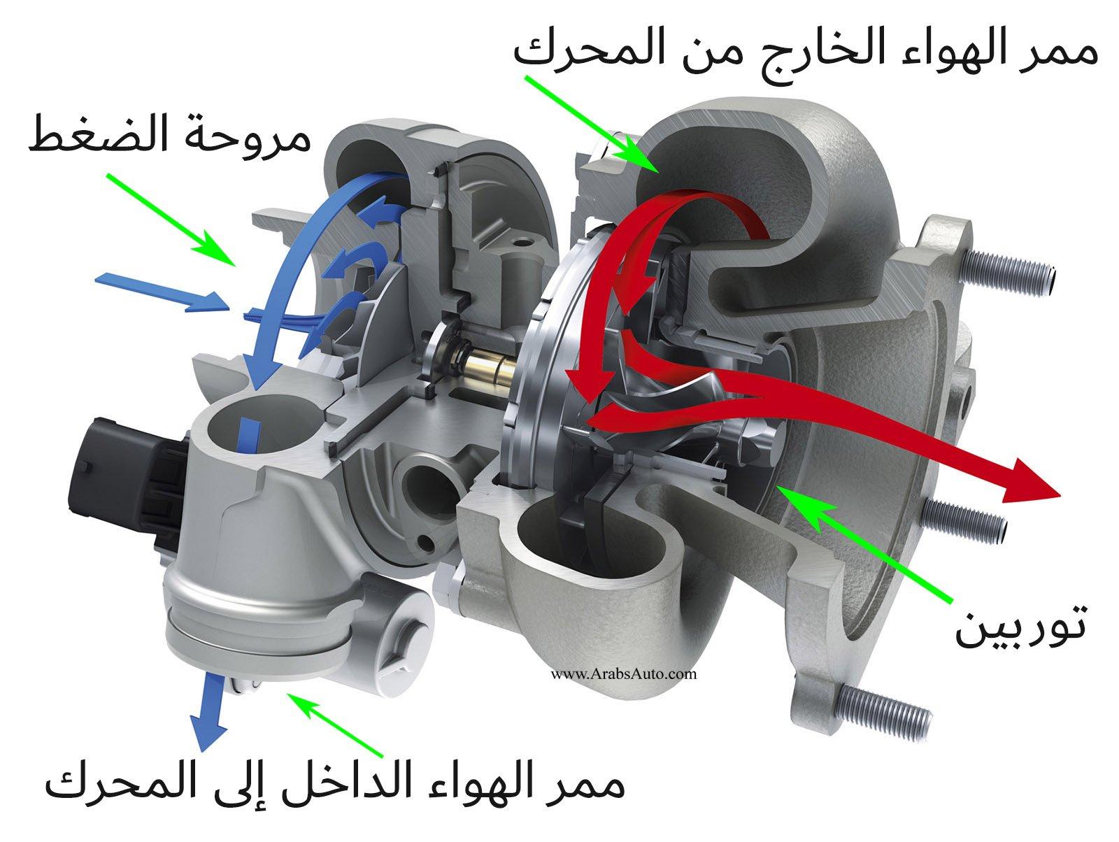 القاموس المبسط للمصطلحات المتعلقة بالسيارات Arabs Auto