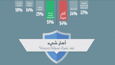 دراسة ترتبب أهميات سكان الشرق الأوسط لمميزات سياراتهم الجديدة