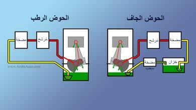 Photo of نظام التزييت والفرق بين الحوض الجاف والحوض الرطب
