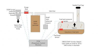 Photo of ما هو نظام EVAP وكيف يعمل؟