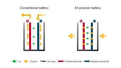 Photo of تقنية بطاريات البوليمر بالكامل سترى النور قريبًا